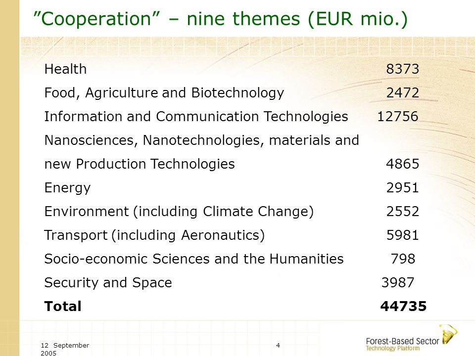 "12 September 2005 4 ""Cooperation"" – nine themes (EUR mio.) Health 8373 Food, Agriculture and Biotechnology 2472 Information and Communication Technolo"