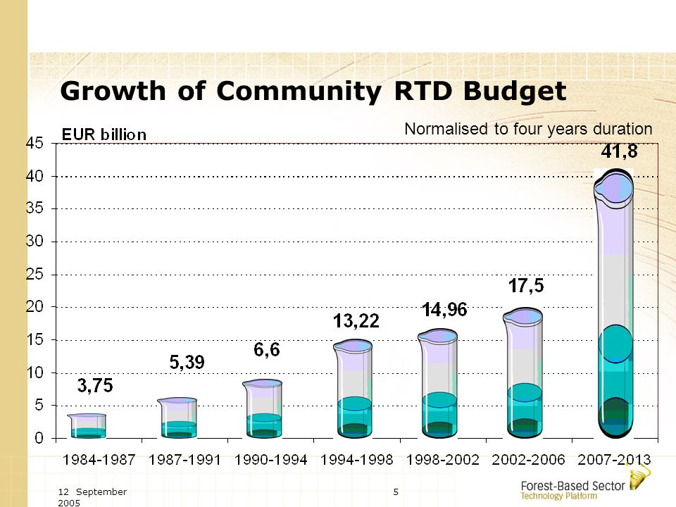 12 September Growth of Community RTD Budget Normalised to four years duration