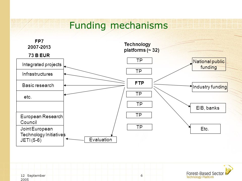 12 September Funding mechanisms FP B EUR European Research Council Joint European Technology Initiatives JETI (5-6) TP Evaluation Technology platforms (~ 32) Integrated projects Infrastructures Basic research etc.