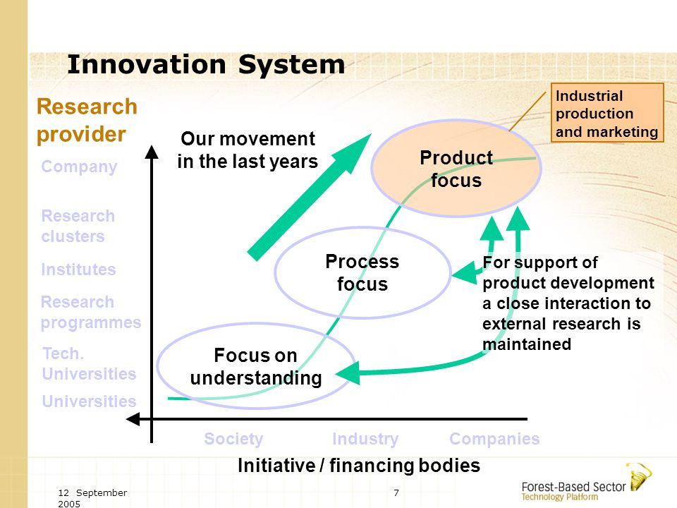 12 September 2005 7 Innovation System Product focus Process focus Focus on understanding Company Research clusters Institutes Tech.