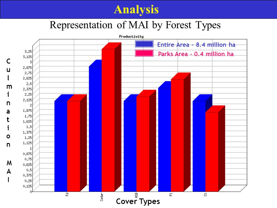 Representation of MAI by Forest Types Parks Area - 0.4 million ha Entire Area - 8.4 million ha CulminationCulmination MAIMAI Cover Types Analysis