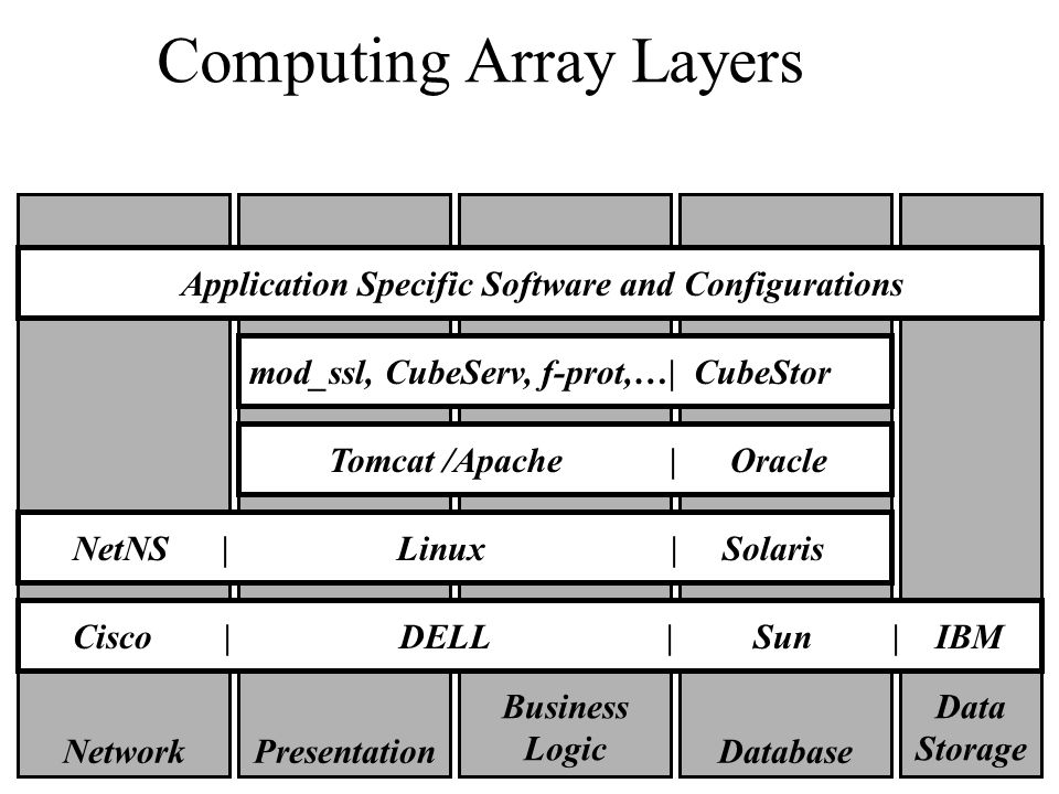 Computing Array Layers Presentation Business Logic Database Operating System Hardware Base Software Software Extensions Data Storage Network Cisco | DELL | Sun | IBM NetNS | Linux | Solaris Tomcat /Apache | Oracle mod_ssl, CubeServ, f-prot,…| CubeStor Application Specific Software and Configurations