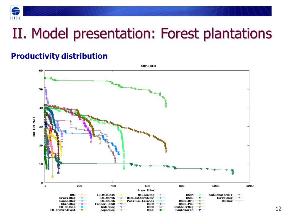 12 Productivity distribution II. Model presentation: Forest plantations