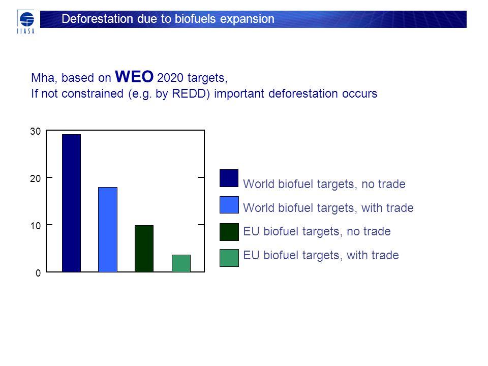 Mha, based on WEO 2020 targets, If not constrained (e.g.
