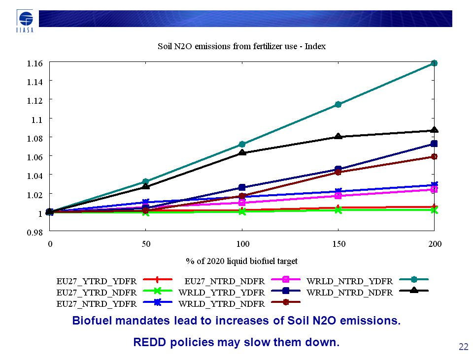 22 Biofuel mandates lead to increases of Soil N2O emissions. REDD policies may slow them down.