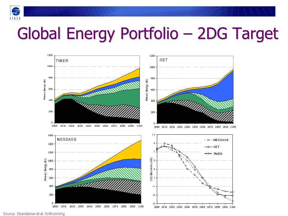 Global Energy Portfolio – 2DG Target Source: Obersteiner et al. forthcoming