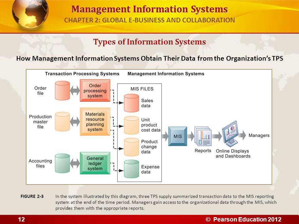 Management Information Systems CHAPTER 2: GLOBAL E-BUSINESS AND COLLABORATION Types of Information Systems How Management Information Systems Obtain T