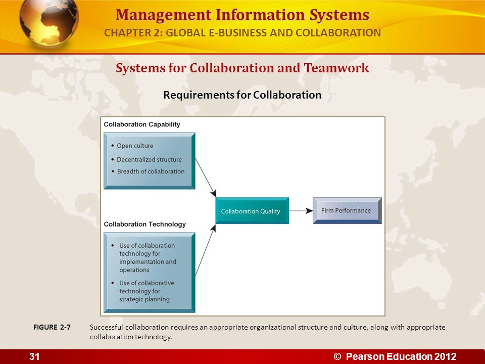 Management Information Systems CHAPTER 2: GLOBAL E-BUSINESS AND COLLABORATION Systems for Collaboration and Teamwork Requirements for Collaboration Su