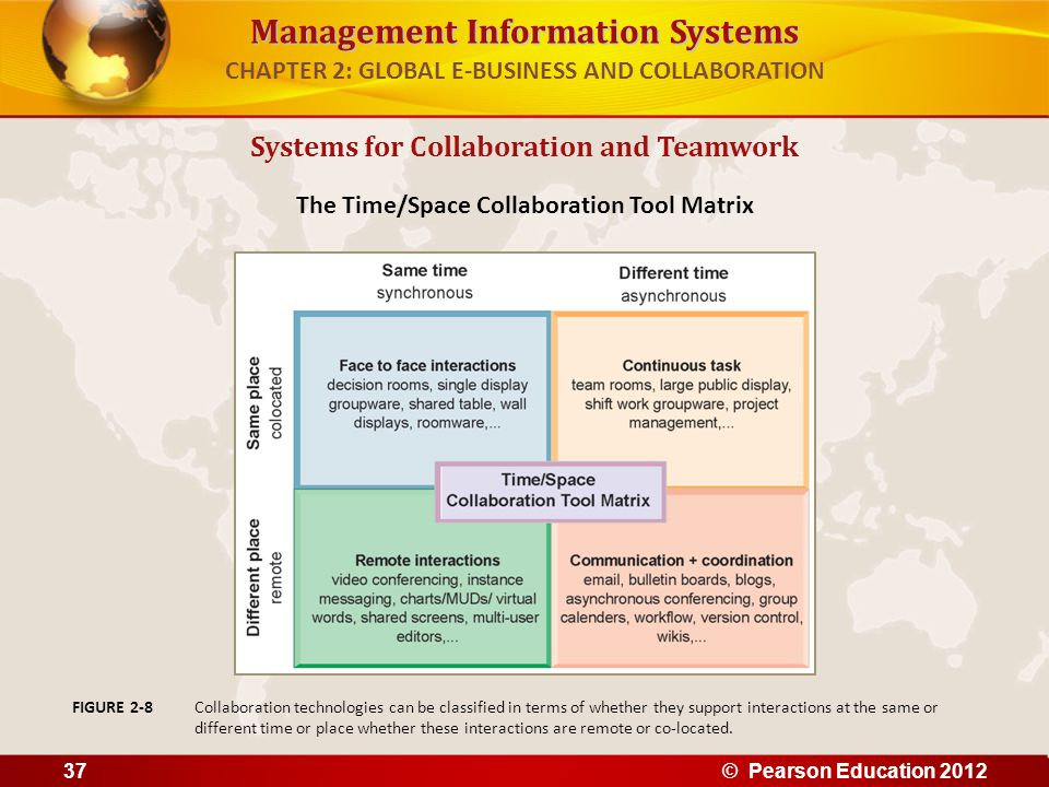Management Information Systems CHAPTER 2: GLOBAL E-BUSINESS AND COLLABORATION Systems for Collaboration and Teamwork The Time/Space Collaboration Tool