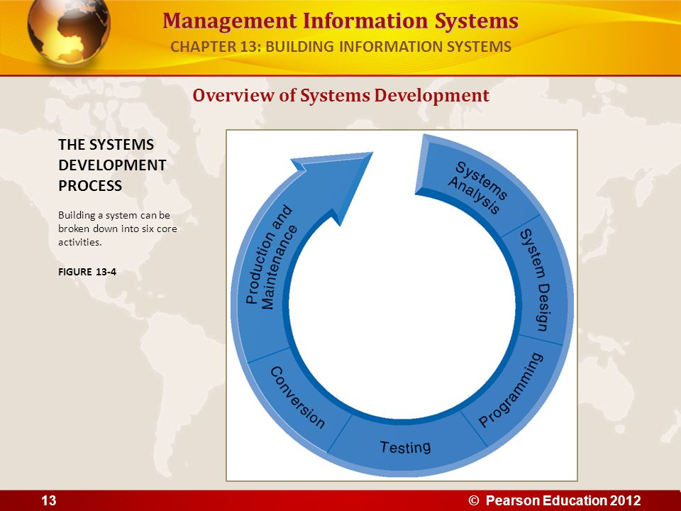 Management Information Systems Overview of Systems Development THE SYSTEMS DEVELOPMENT PROCESS Building a system can be broken down into six core acti