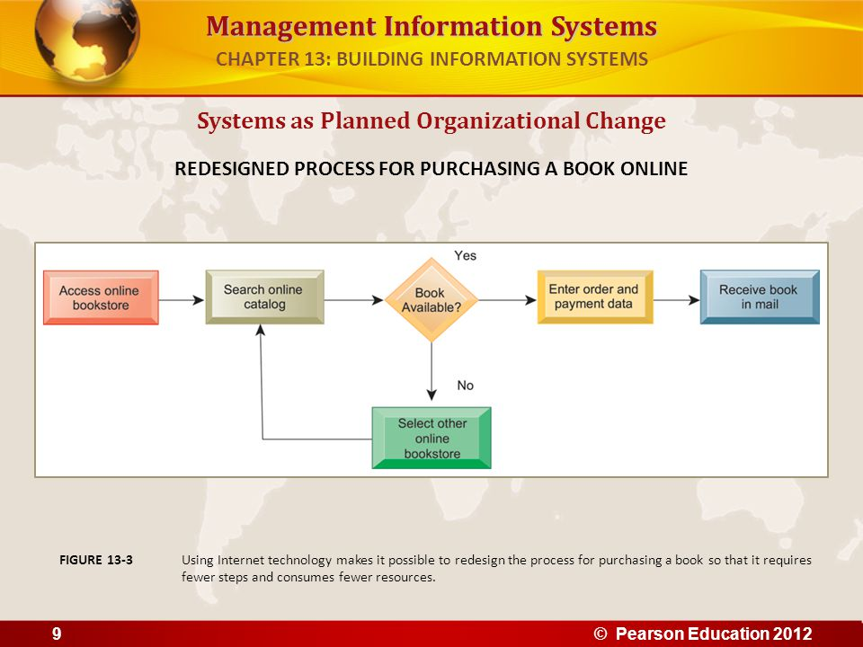 Management Information Systems Systems as Planned Organizational Change REDESIGNED PROCESS FOR PURCHASING A BOOK ONLINE Using Internet technology make