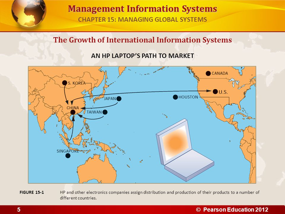 Management Information Systems Strategy when building international systems 1.Understand global environment Business drivers pushing your industry toward global competition Inhibitors creating management challenges 2.Develop corporate strategy for competition How firm should respond to global competition 3.Develop organization structure and division of labor Where will production, marketing, sales, etc., be located 4.Consider management issues Design of business procedures, reengineering, managing change 5.Consider technology platform The Growth of International Information Systems CHAPTER 15: MANAGING GLOBAL SYSTEMS © Pearson Education 20126