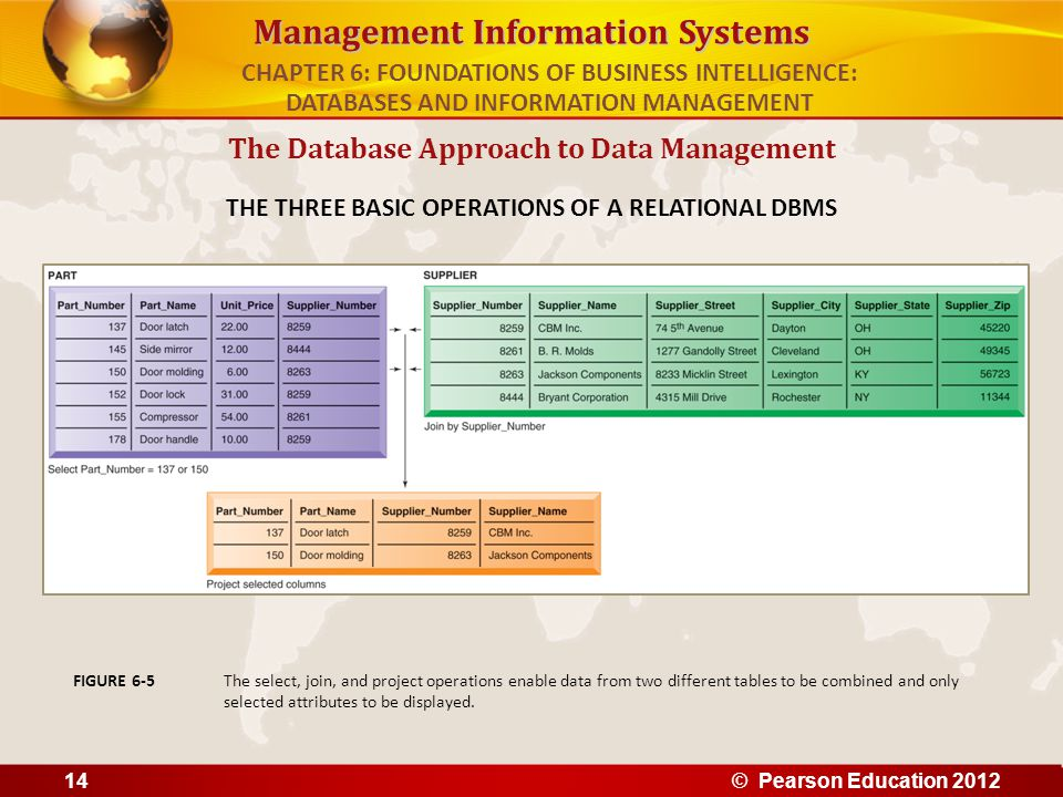 Management Information Systems The Database Approach to Data Management THE THREE BASIC OPERATIONS OF A RELATIONAL DBMS The select, join, and project
