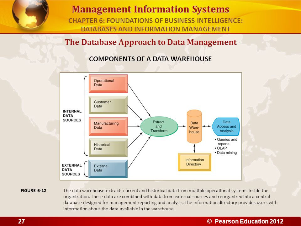 Management Information Systems The Database Approach to Data Management COMPONENTS OF A DATA WAREHOUSE The data warehouse extracts current and histori