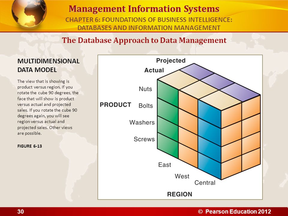 Management Information Systems The Database Approach to Data Management MULTIDIMENSIONAL DATA MODEL The view that is showing is product versus region.