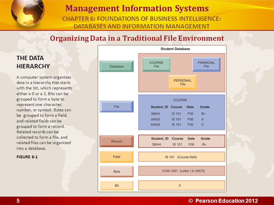 Management Information Systems Organizing Data in a Traditional File Environment THE DATA HIERARCHY A computer system organizes data in a hierarchy th
