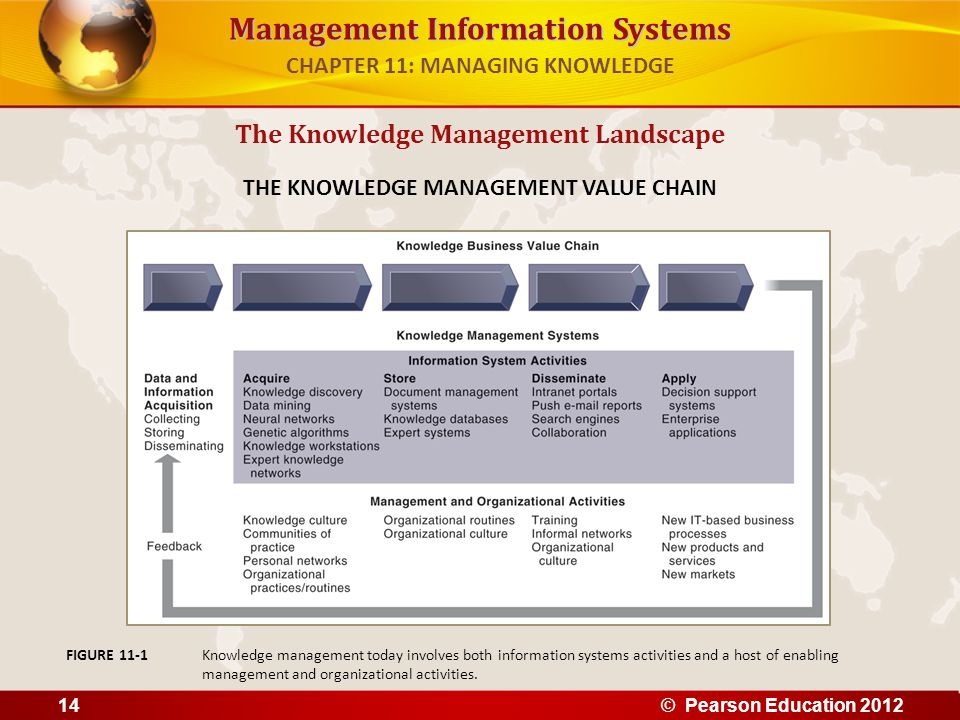 Management Information Systems The Knowledge Management Landscape THE KNOWLEDGE MANAGEMENT VALUE CHAIN Knowledge management today involves both inform
