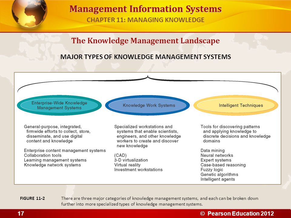 Management Information Systems The Knowledge Management Landscape MAJOR TYPES OF KNOWLEDGE MANAGEMENT SYSTEMS There are three major categories of know