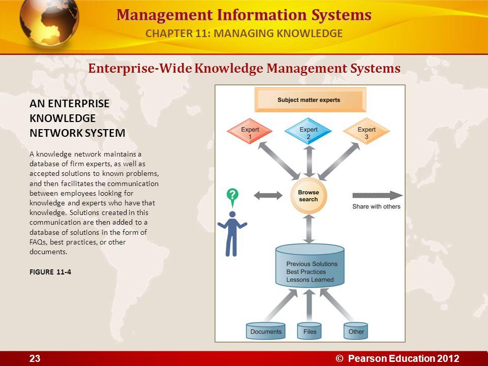 Management Information Systems Enterprise-Wide Knowledge Management Systems AN ENTERPRISE KNOWLEDGE NETWORK SYSTEM A knowledge network maintains a dat