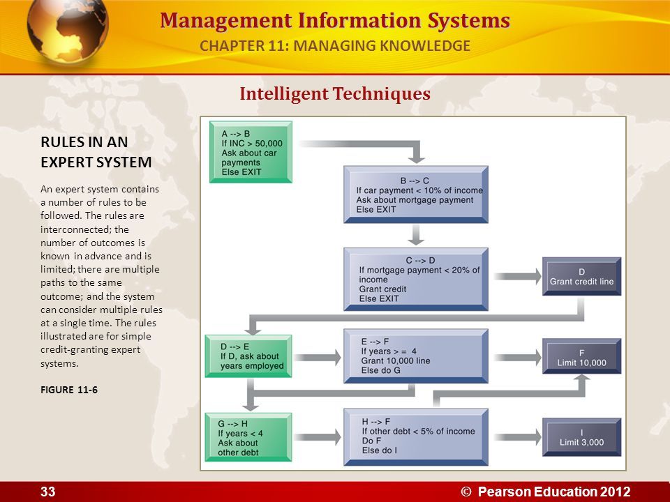 Management Information Systems Intelligent Techniques RULES IN AN EXPERT SYSTEM An expert system contains a number of rules to be followed. The rules