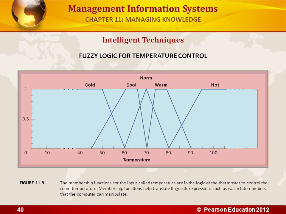 Management Information Systems Intelligent Techniques FUZZY LOGIC FOR TEMPERATURE CONTROL The membership functions for the input called temperature ar