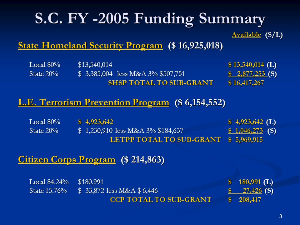 3 S.C. FY -2005 Funding Summary Available (S/L) Available (S/L) State Homeland Security Program ($ 16,925,018) Local 80% $13,540,014 $ 13,540,014 (L)