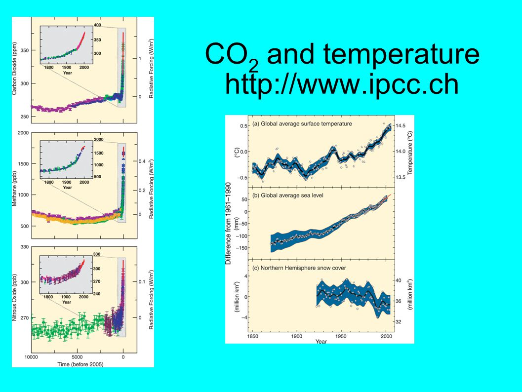 CO 2 and temperature http://www.ipcc.ch