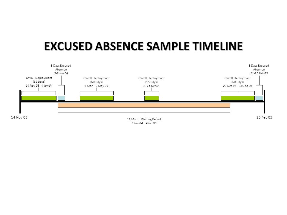 EXCUSED ABSENCE SAMPLE TIMELINE 5 Days Excused Absence 5-9 Jan 04 14 Nov 0325 Feb 05 GWOT Deployment (52 Days) 14 Nov 03 - 4 Jan 04 12 Month Waiting Period 5 Jan 04 – 4 Jan 05 GWOT Deployment (60 Days) 4 Mar – 2 May 04 GWOT Deployment (15 Days) 1–15 Oct 04 GWOT Deployment (60 Days) 23 Dec 04 – 20 Feb 05 5 Days Excused Absence 21-25 Feb 05