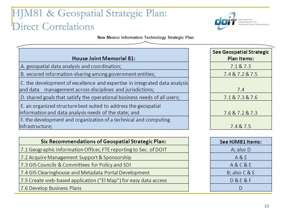 10 HJM81 & Geospatial Strategic Plan: Direct Correlations House Joint Memorial 81: See Geospatial Strategic Plan Items: A. geospatial data analysis an