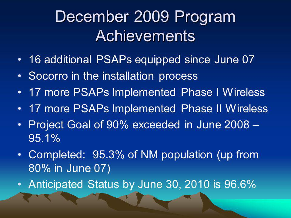 NM's Wireless E911 Rollout June 2007 – June 2010 June 2007 – Chaves, Quay-Harding (84% of New Mexico's population) November 2007 – Grant (85% of New Mexico's population) April 2008 – Lincoln (86.4% of New Mexico's population) May 2008 – Guadalupe & Taos (88.5% of New Mexico's population) June 2008 – Eddy, San Miguel & Rio Arriba (95.1% of New Mexico's population) June 2009 – Catron (95.3% of New Mexico's population) November 2009 – Socorro Enhanced landline January 2010 (anticipated) – Mora enhanced landline June 2010 (anticipated) – Socorro & Mora (96.6% of state population)