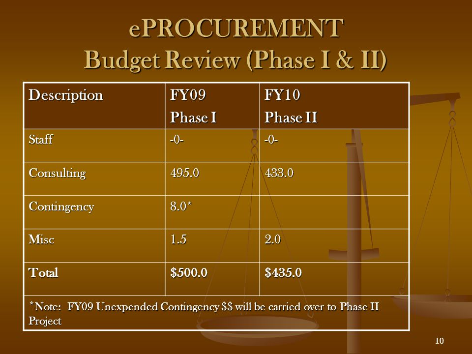 10 ePROCUREMENT Budget Review (Phase I & II) DescriptionFY09 Phase I FY10 Phase II Staff-0--0- Consulting495.0433.0 Contingency8.0* Misc1.52.0 Total$500.0$435.0 * Note: FY09 Unexpended Contingency $$ will be carried over to Phase II Project