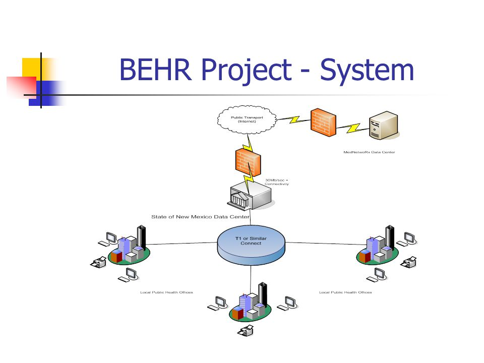 BEHR Project – System Usage Clients: 21,062 Procedures: 129,756 Users: 345
