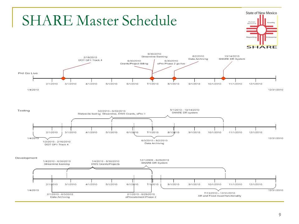 9 SHARE Master Schedule