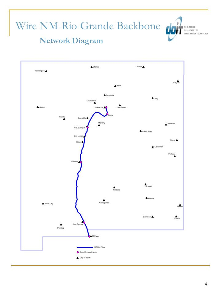 4 Wire NM-Rio Grande Backbone Network Diagram