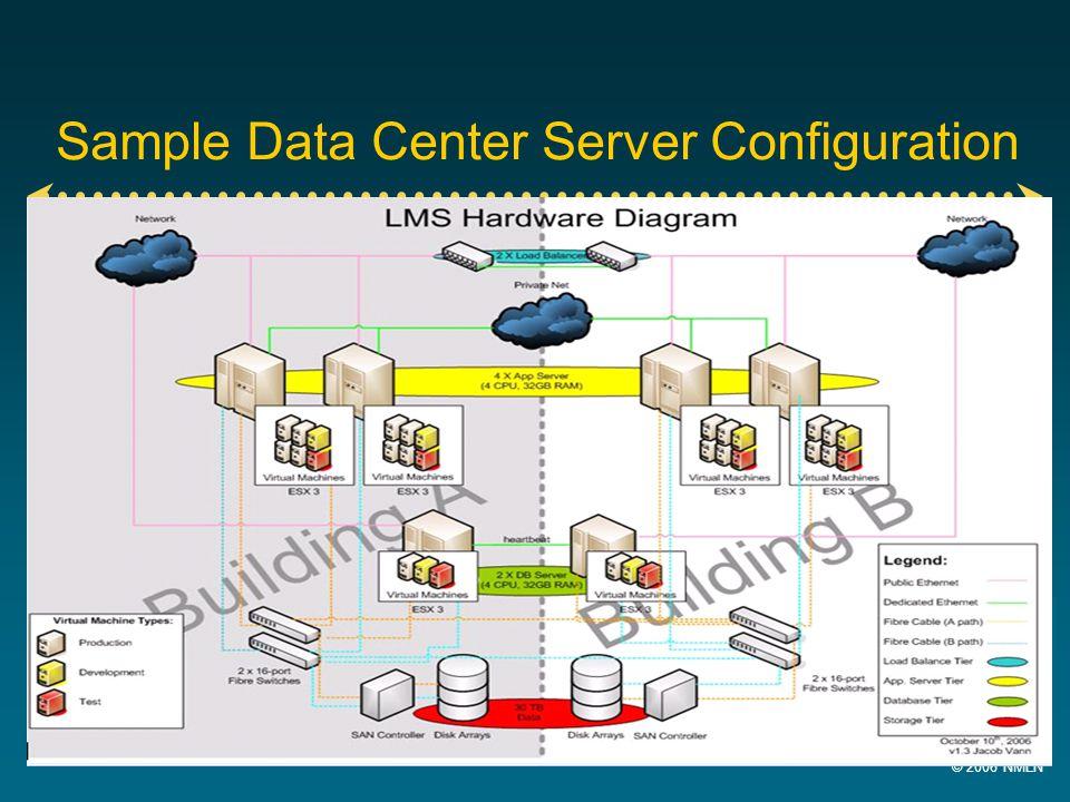 © 2006 NMLN 14 Sample Data Center Server Configuration