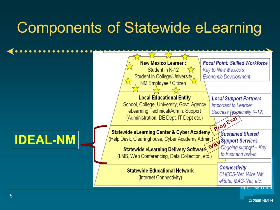 © 2006 NMLN 5 Components of Statewide eLearning IDEAL-NM Prog Eval IV&V