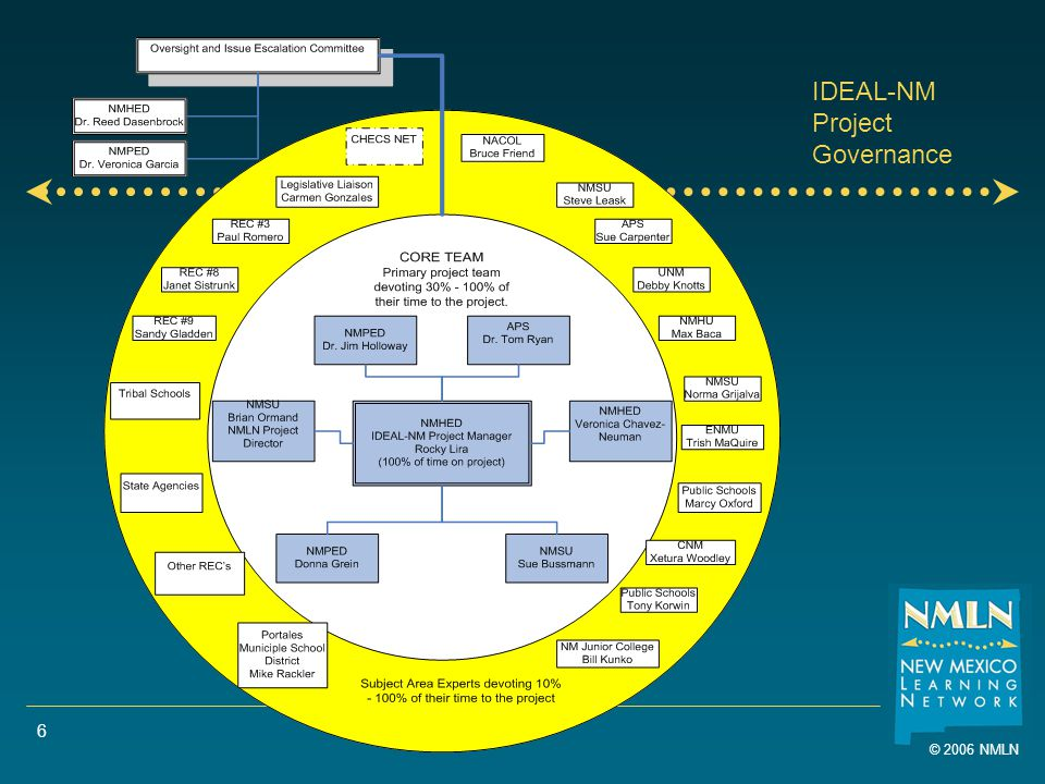 © 2006 NMLN 6 IDEAL-NM Project Governance