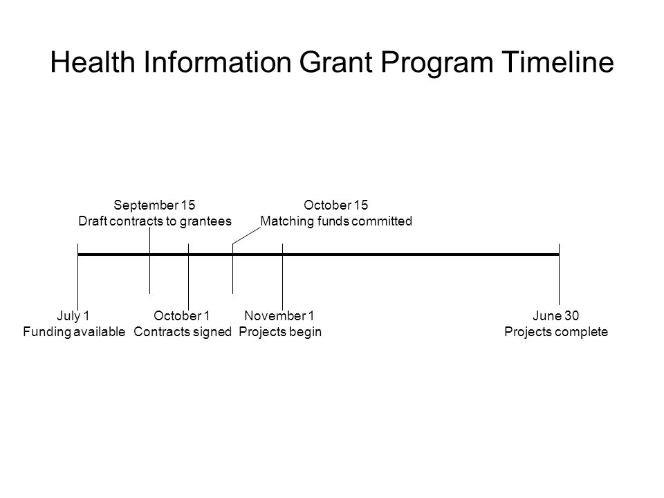 July 1 Funding available June 30 Projects complete September 15 Draft contracts to grantees October 1 Contracts signed October 15 Matching funds committed November 1 Projects begin Health Information Grant Program Timeline