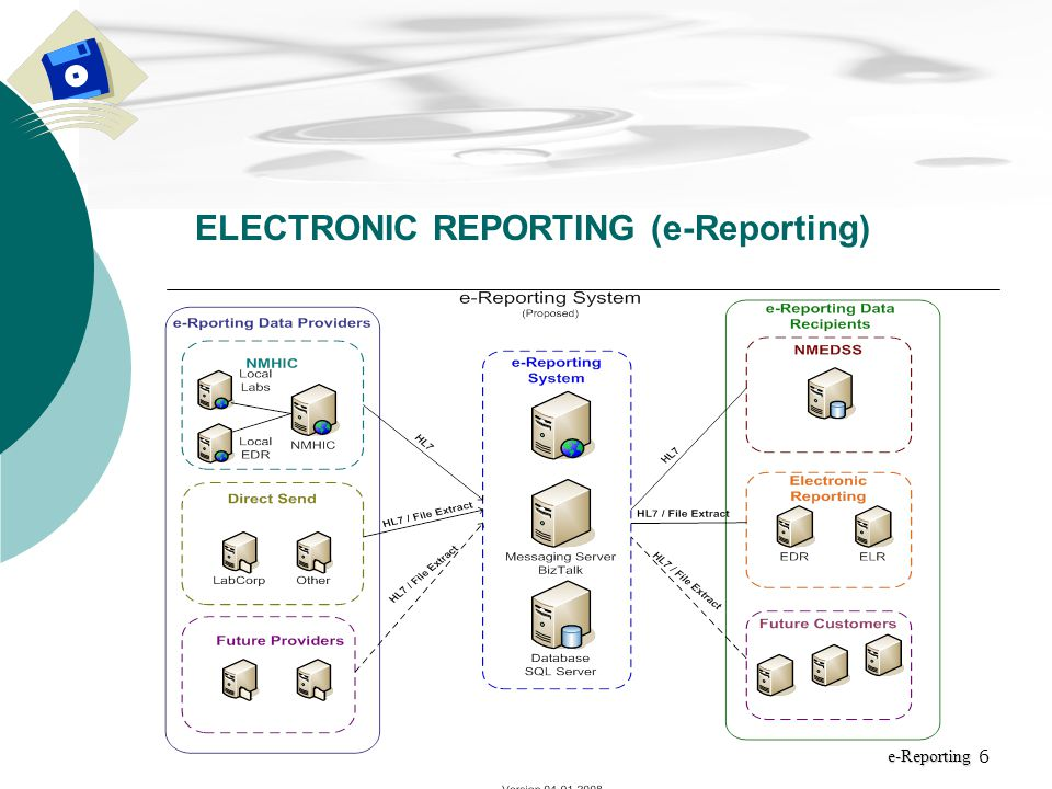 7 Initiation Phase Certified Business need Surveys Re-Scope New Mexico Department of Health ELECTRONIC REPORTING (e-Reporting) e-Reporting