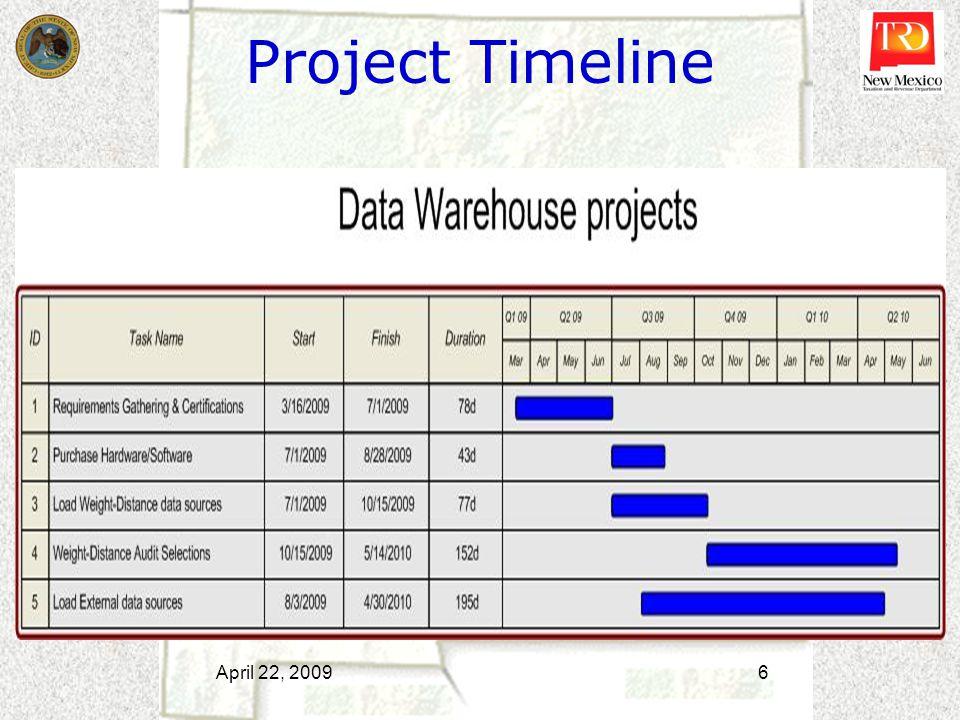 Project Timeline April 22, 2009 6
