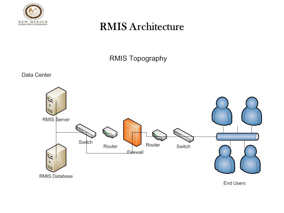 RMIS Architecture