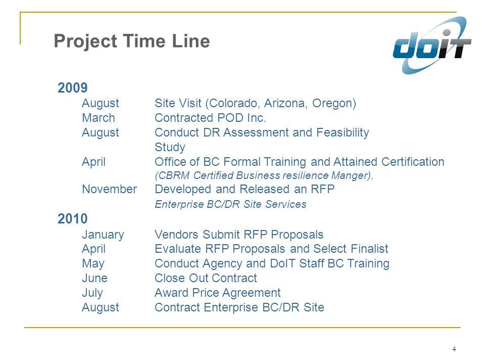 4 Project Time Line 2009 AugustSite Visit (Colorado, Arizona, Oregon) March Contracted POD Inc.