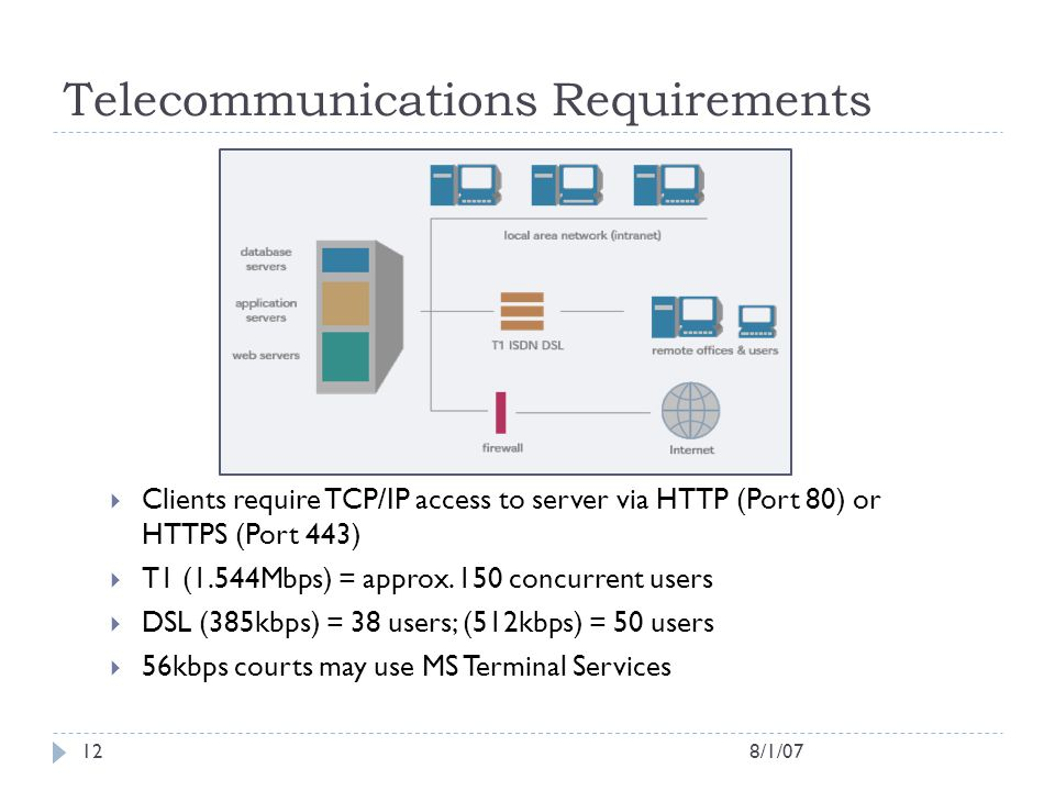 8/1/0712 Telecommunications Requirements  Clients require TCP/IP access to server via HTTP (Port 80) or HTTPS (Port 443)  T1 (1.544Mbps) = approx. 1