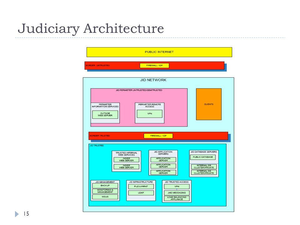 8/1/0715 Judiciary Architecture