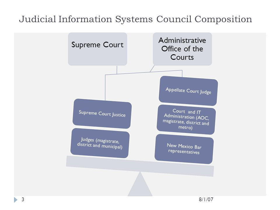 8/1/073 Judicial Information Systems Council Composition Supreme Court Administrative Office of the Courts New Mexico Bar representatives Court and IT
