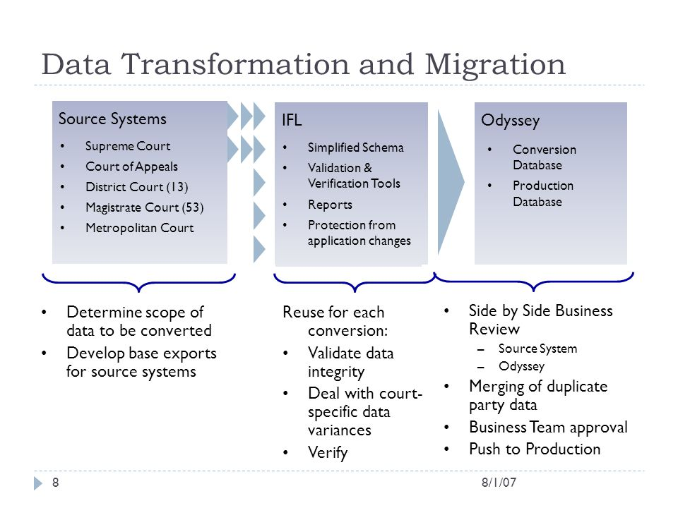 8/1/078 Data Transformation and Migration IFL Simplified Schema Validation & Verification Tools Reports Protection from application changes Odyssey De