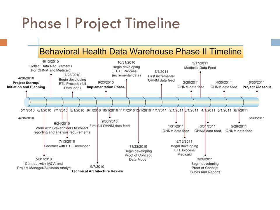 Phase I Project Timeline 4