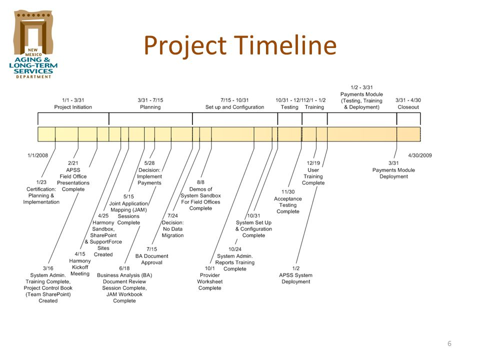 7 Synergy Implementation Process 4/15 – 5/14/16 – 7/157/16 – 10/3111/1 – 11/3012/1 – 12/311/2/09 Project Implementation Dates: April 2008 – January 2009