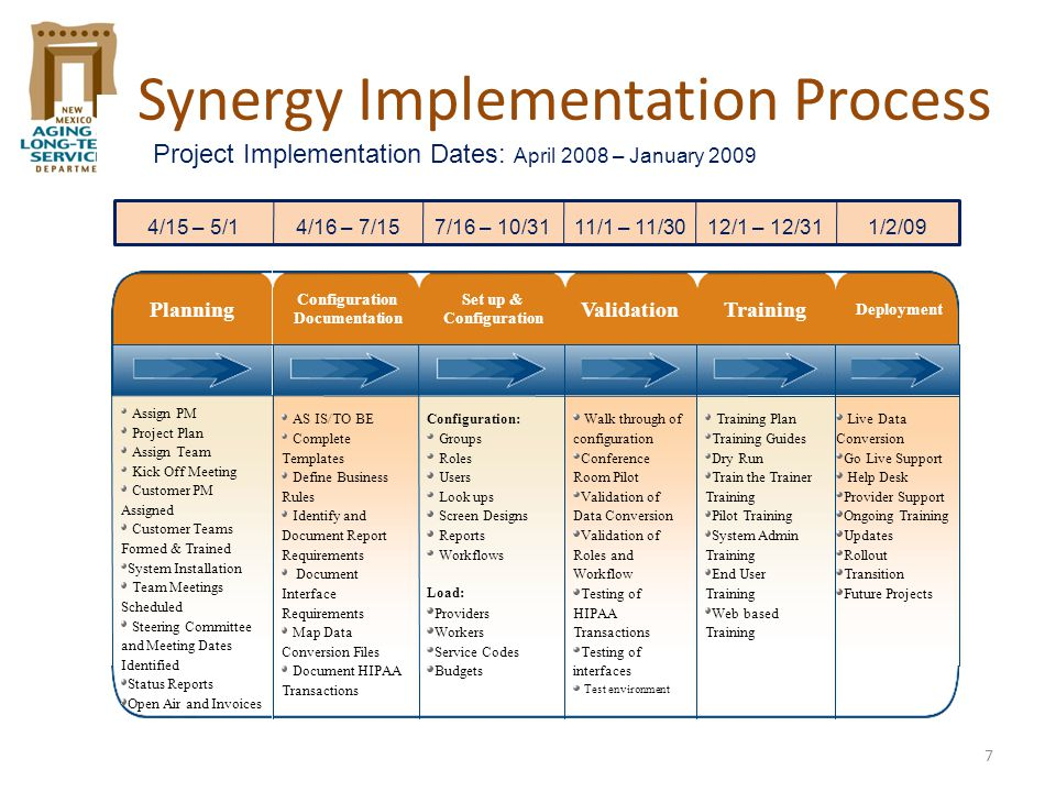 7 Synergy Implementation Process 4/15 – 5/14/16 – 7/157/16 – 10/3111/1 – 11/3012/1 – 12/311/2/09 Project Implementation Dates: April 2008 – January 20