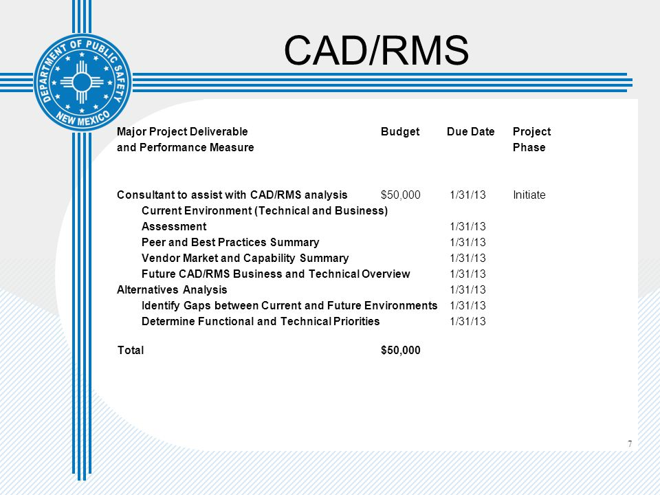 7 CAD/RMS Major Project Deliverable Budget Due DateProject and Performance Measure Phase Consultant to assist with CAD/RMS analysis$50,000 1/31/13Init